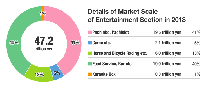 Details of Market Scale of Entertainment Section in 2018